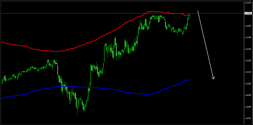 100% Powerful Buy Sell Arrow Indicator Ex 4 Free Download