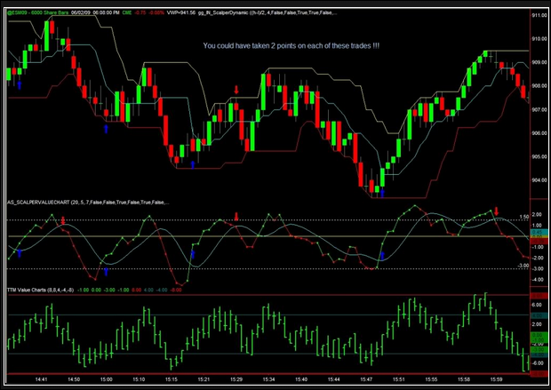 Very Accurate Signals And No Repaint Mt4 Indicators | Forex