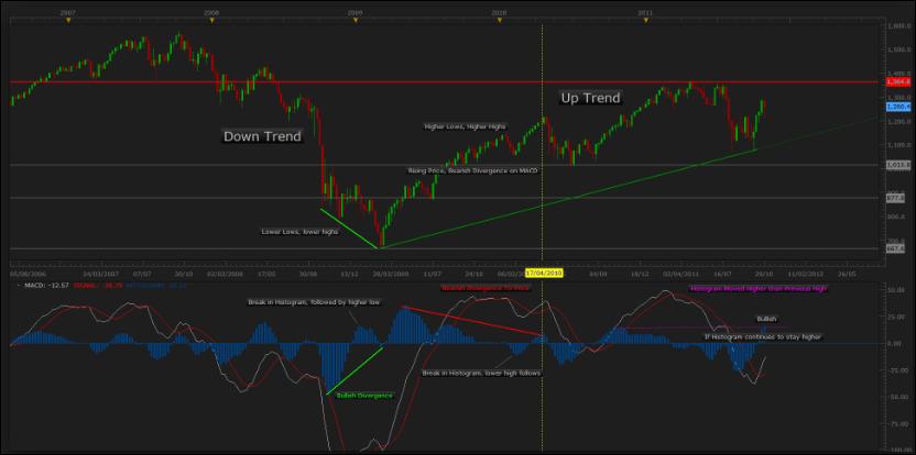 Trading Divergences Elder Pdf