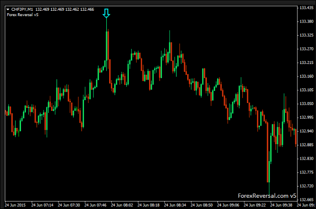 Download Free Accurate And Reliable Zigzag Indicator For Mt4