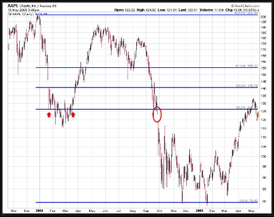 Best Momentum To Entry And Exit Mq4 | Forex vs Power