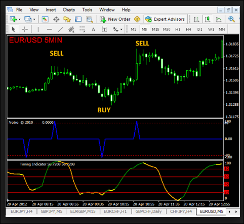 Best Non Repainting Indicator | Forex vs Power